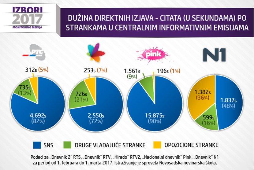novosadska_novinarska_skola_infografik_politika